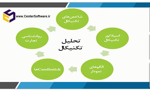 آموزش جامع تحلیل تکنیکال در بازار بورس