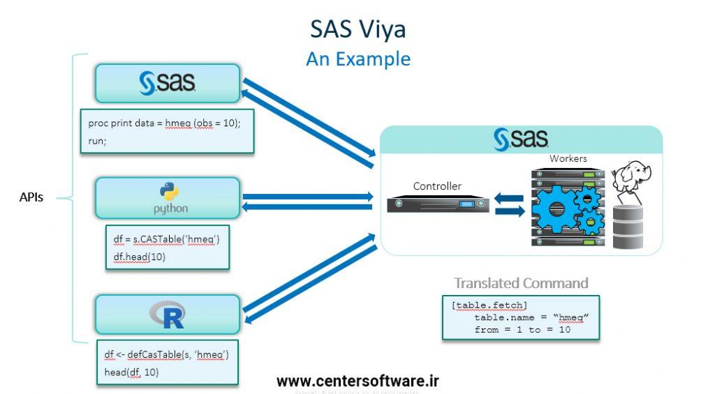 قابلیت ادغام و همکاری مستقیم نرم افزار sas 9.4 با Sas Viya